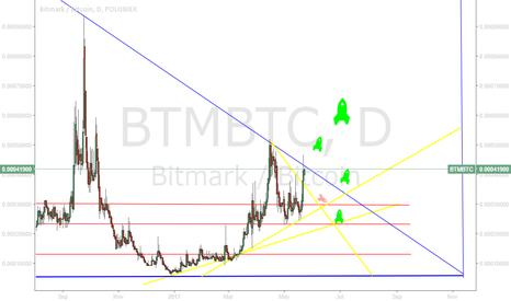BTMBTC: BTM/BTC - expectancy 05/17