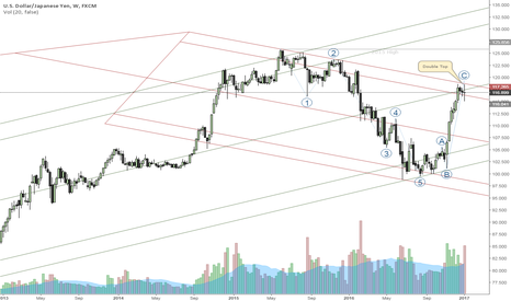 USDJPY: 4 reasons to sell. pitchfork, elliott wave, time balance,