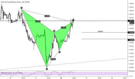 GBPCHF: GBPCHF few patterns