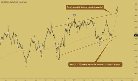 CL1!: CRUDE OIL - zigzag