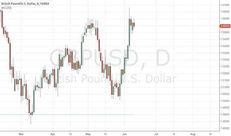 GBPUSD: GBP/USD Trend is still up