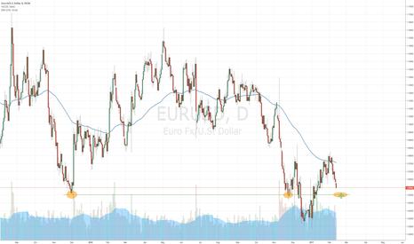 EURUSD: EURUSD possible correction start at 1.0550 level?
