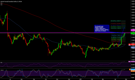 GBPCAD: GBPCAD can't break this level without a good catalyst, short