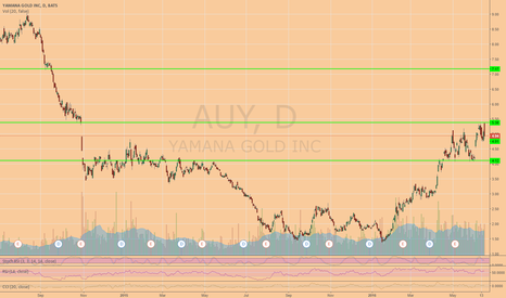 AUY: Still see upside in Gold Mining Companies
