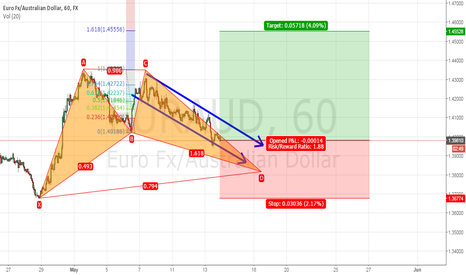 EURAUD: Gartley Pattern, EUR/AUD, 60