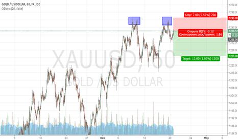 XAUUSD: Продажа GOLD (конец восходящей коррекции)