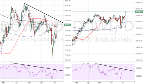 DOWT: Dow Transportation is lagging behind