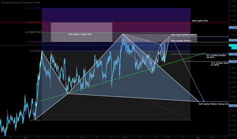 AUDUSD: IT IS TOO MUCH HERE ON THE AU!!! SHORT!