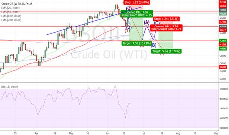 USOIL: US Crude Oil Signs of Bearish Impulse