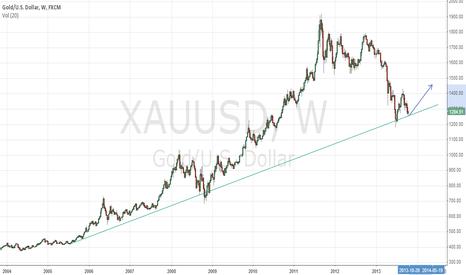 XAUUSD: $XAUUSD Long term chart