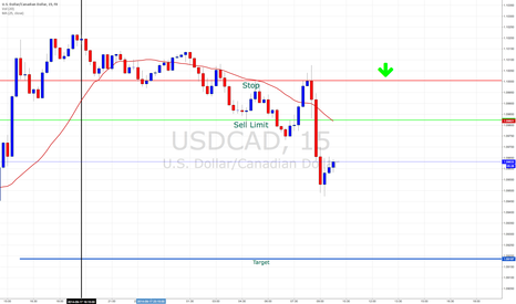 USDCAD: USDCAD Short on 15m chart