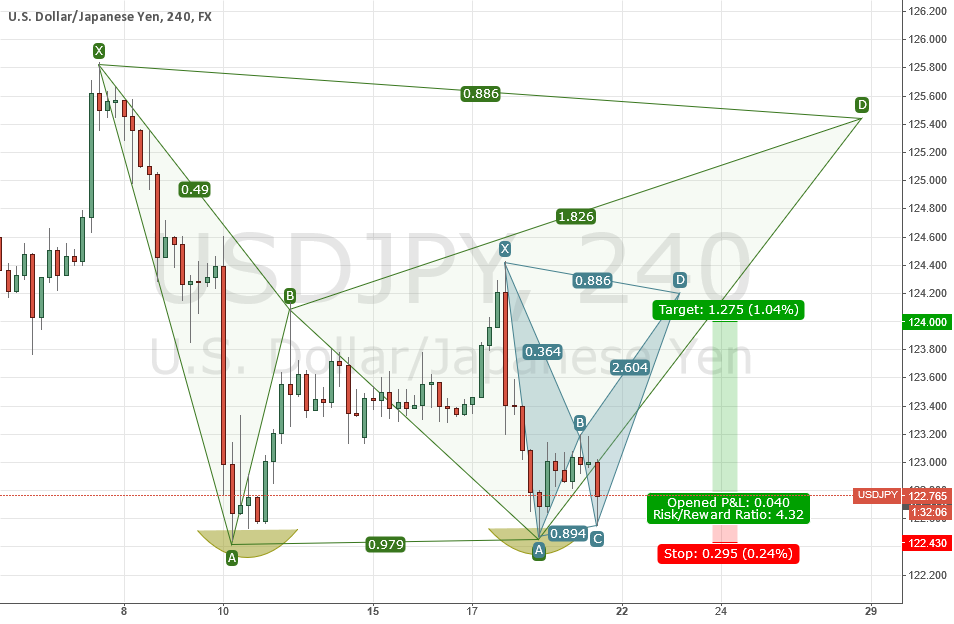 USDJPY Triple Bottom and 2 Potential BATs