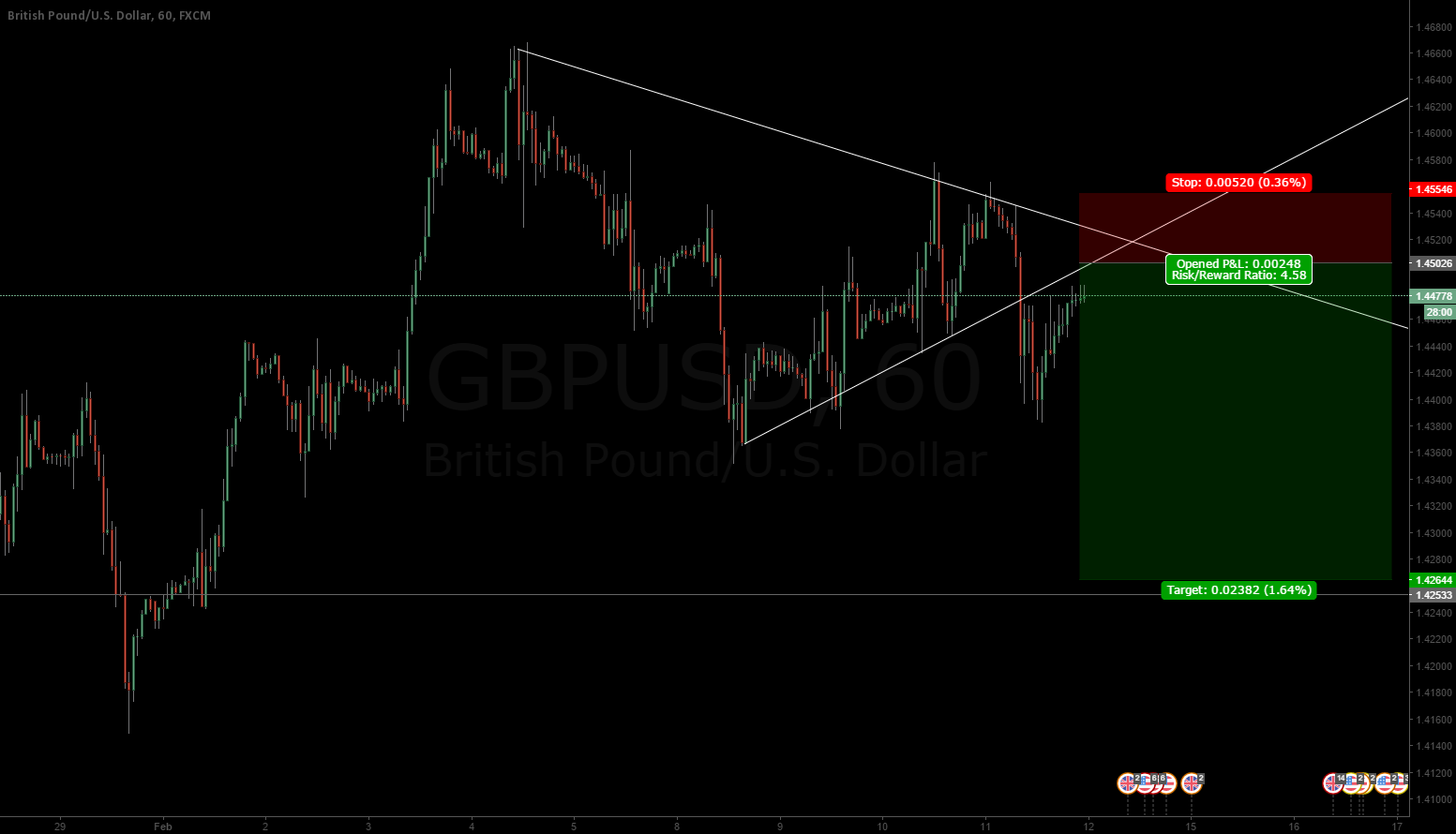GBPUSD - 4.5 risk reward