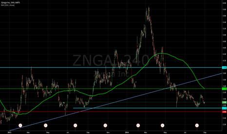 ZNGA: $znga long call