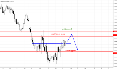 EURUSD: EURUSD DAILY FORECAST CLEAR PRICE ACTION