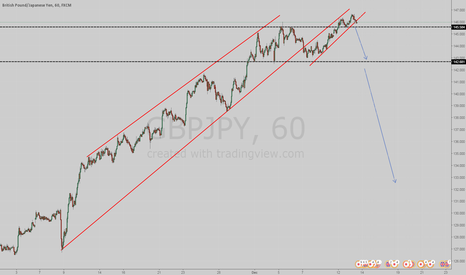 GBPJPY: Possible sell
