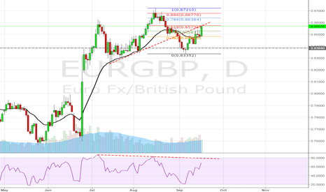 EURGBP: EURGBP HEAD AND SHOULDER FORMATION ALSO @618