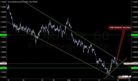 EURAUD: Daily Resistant -buy if its not break