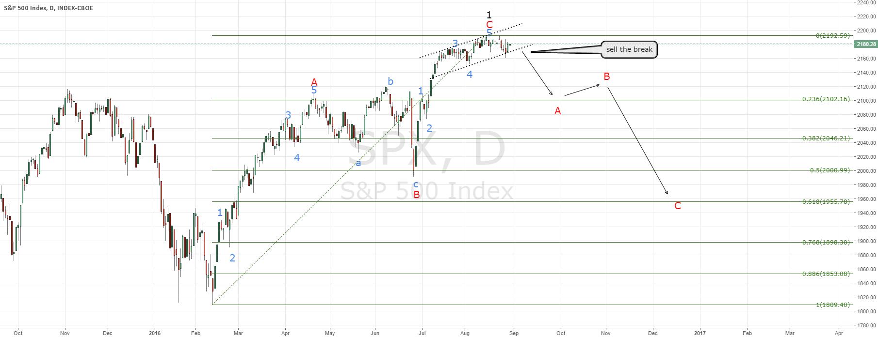 S&P 500 short