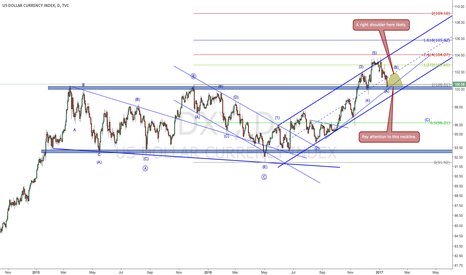 DXY: DXY might bounce up to form a right shoulder here (2017-01-18)