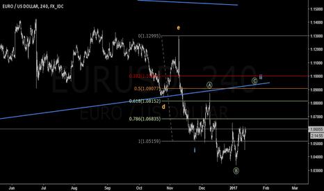 EURUSD: EURUSD Short Term Upward