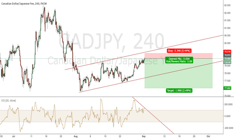 CADJPY: 200 Pips Lower for CAD/JPY?