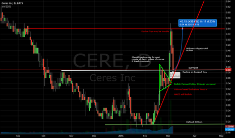 CERE: CERE Short term gains for Long Term Investment