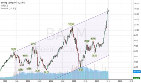 BA: Boeing ready for landing