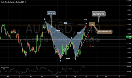 AUDUSD: AUDUSD: Another Bat on the Aussie Dollar