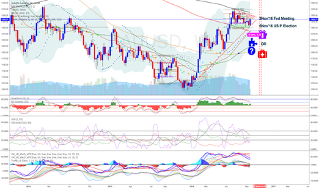 XAUUSD: 2016; The next most important period (personal notes)