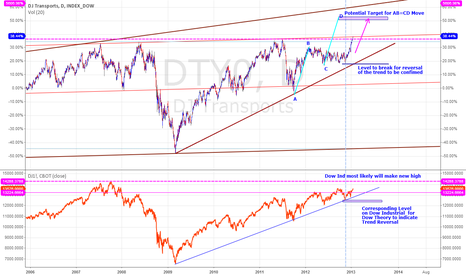 DTY0: DOW TRANSPORT & DOWN INDUSTRIAL - WHERE TO FROM HERE?