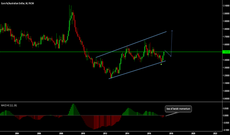 EURAUD: weekly long
