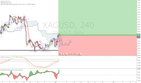 XAGUSD: Ascending
