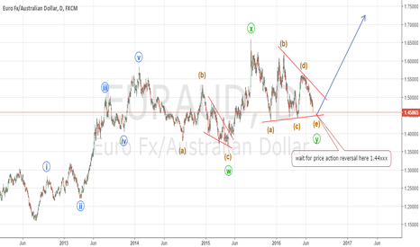 EURAUD: EURAUD nearly complete double combination