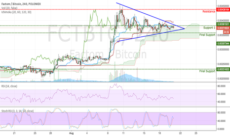 FCTBTC: FCT (Factom) Consolidation on a 4h Chart
