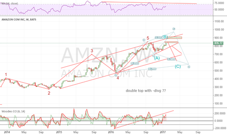 AMZN: possible this pattern tgt 900 area could be swing area