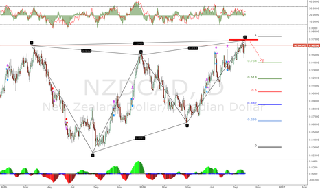 NZDCAD: NZDCAD Pending sell Option EOD