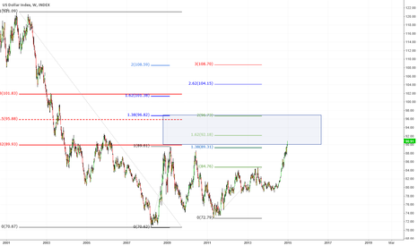 DXY: DX weekly