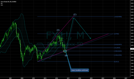 FX1!: The eurozone in the bigger picture (monthly chart)