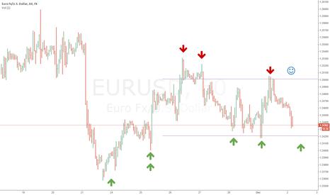 EURUSD: EURUSD may be Long (6 Green Forces)