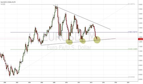 EURUSD: Euro Thoughts