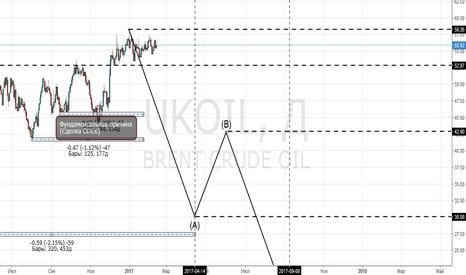 UKOIL: Боковик по нефти длинною в три месяца