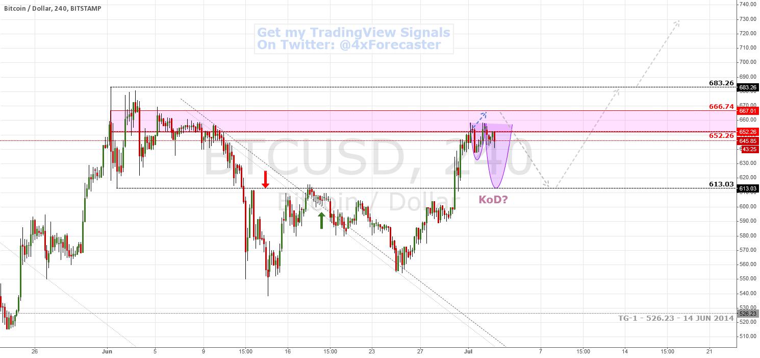 Bulls Held At Bearish Trench ... Bullish Outlook   $BTC #Bitcoin