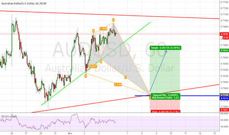 AUDUSD: Coming Advanced Shark Pattern for AUD/USD