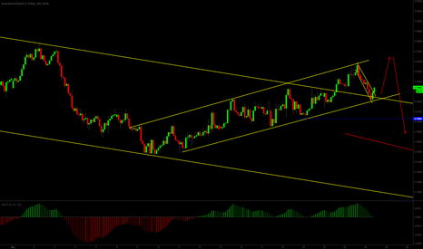 AUDUSD: one more up?
