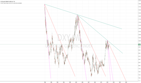 DXY: DXY deteriorating cycle