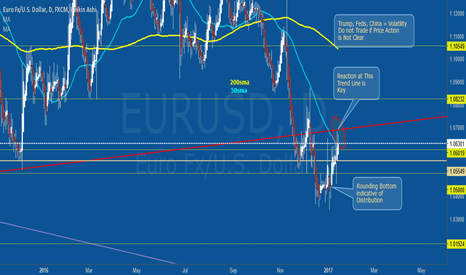 EURUSD: EURUSD Volatility