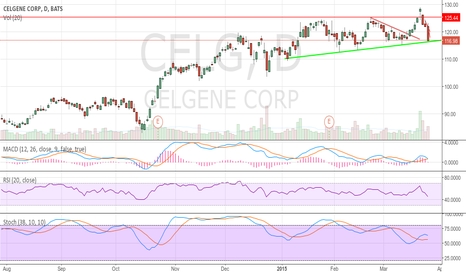 CELG: celgene at trendline