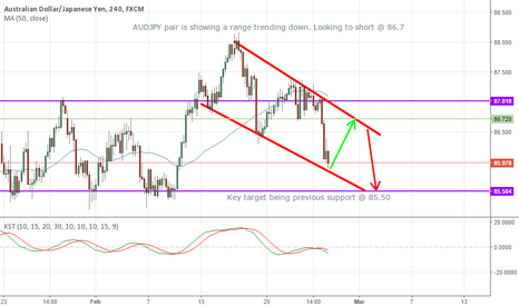 AUDJPY: AUD/JPY a great shorting opportunity!!