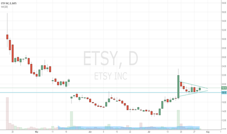 ETSY: ETSY coiled up